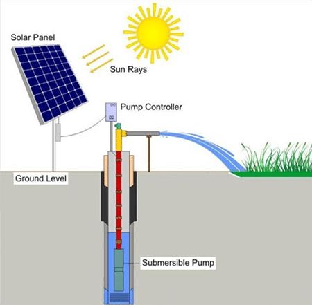 Solar wells